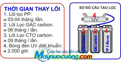 Hệ thống lọc máy nước uống nóng lạnh 4 vòi