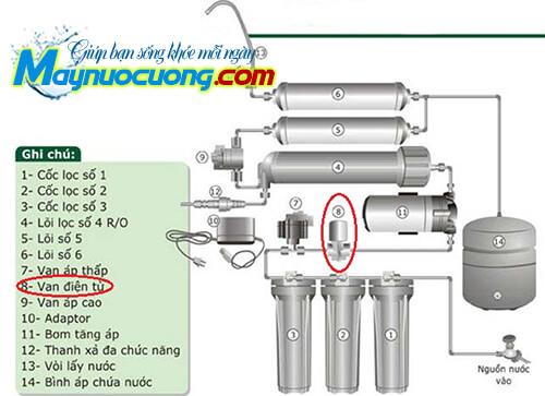 Vị trí van điện từ máy lọc nước RO