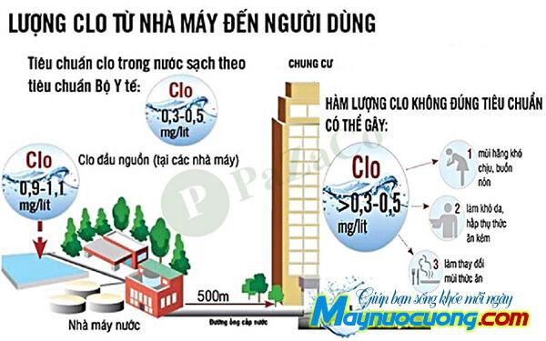Tiêu chuẩn hàm lượng clo có trong nước
