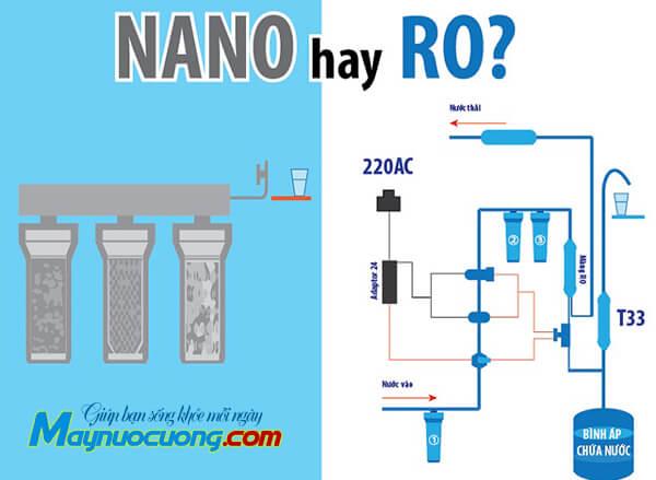 Máy lọc nước nano hay RO