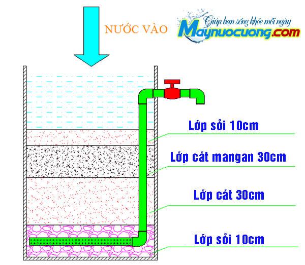 Bể lọc nước bằng cát và sỏi