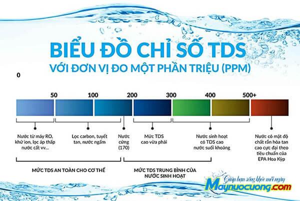 Biểu đồ chỉ số TDS có trong nước