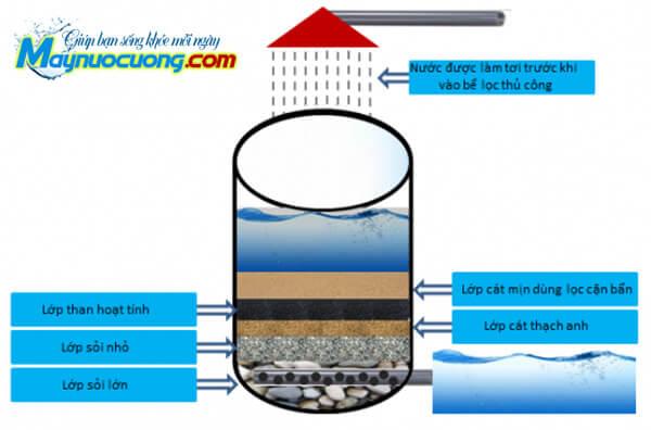 Làm bể lọc nước bằng than hoạt tính